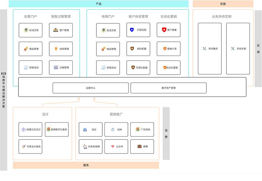B2B電商平臺建設解決方案