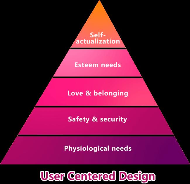 情感化設計原理